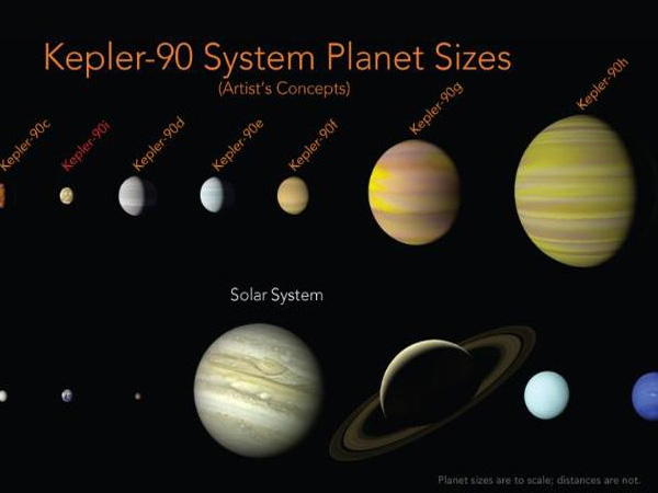 NASA finds another solar system with eight planets, just ...